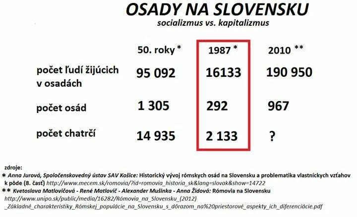 Za socializmu dokázali Rómovia a majorita spolu dobre vychádzať: Dnešný rómsky problém je výsledkom 29 rokov kapitalizmu na Slovensku
