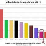 """Voľme podľa našich hodnôt, nie podľa prieskumov! Najväčším """"ovplyvňovačom"""" volieb je výška bankového konta…"""